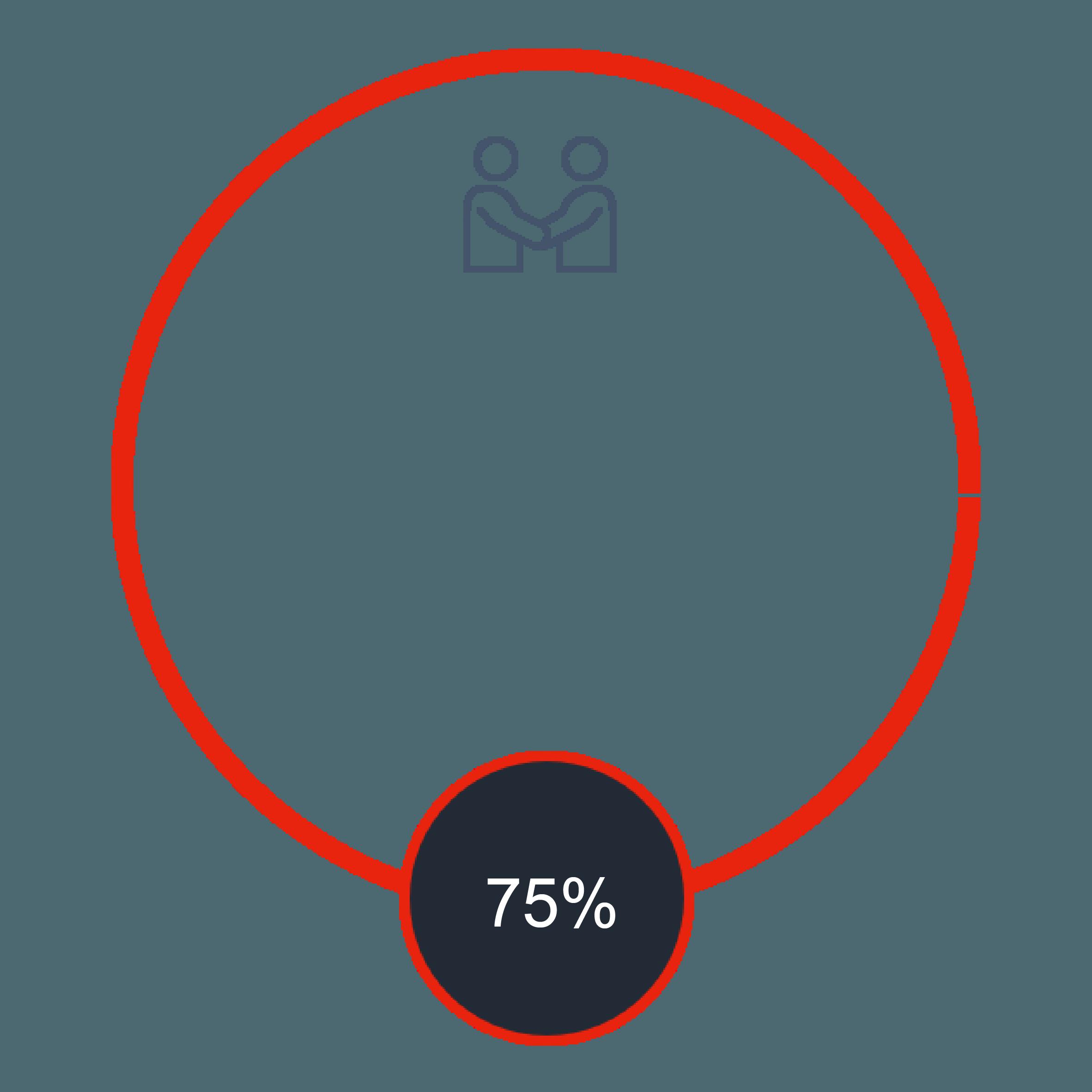 75% graph