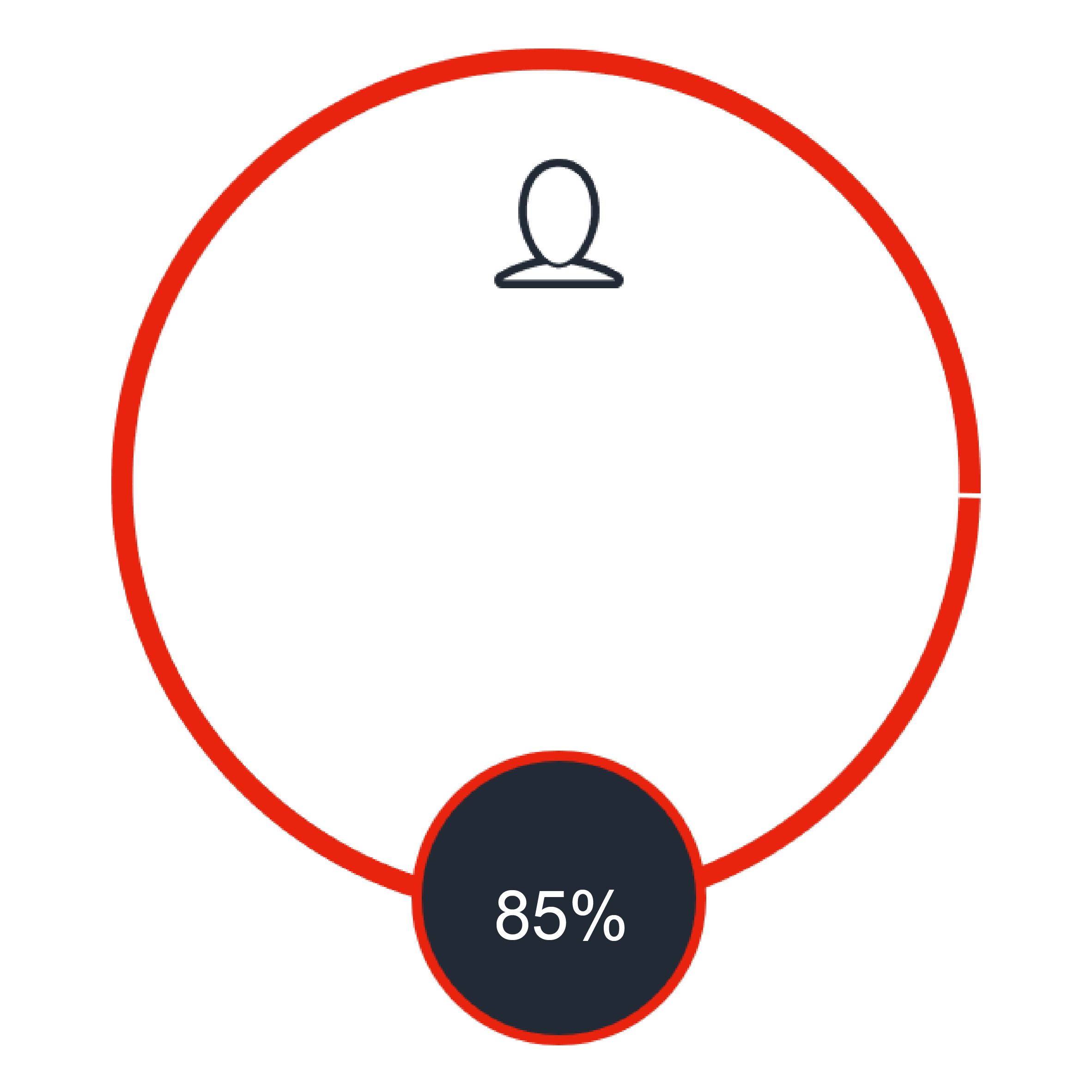 85% graph