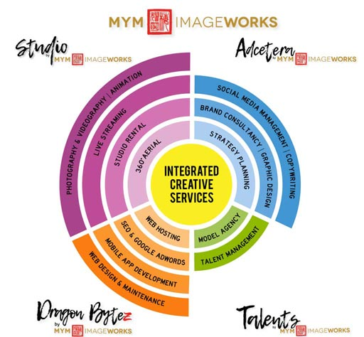 MYM-Imageworks